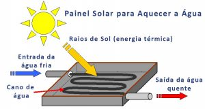 Painel Solar Térmico - Orbital Energia Solar Salvador