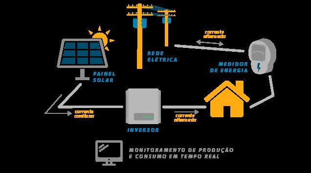 Sistema Conectado na Rede - Orbital Energia Solar Salvador - Satrix