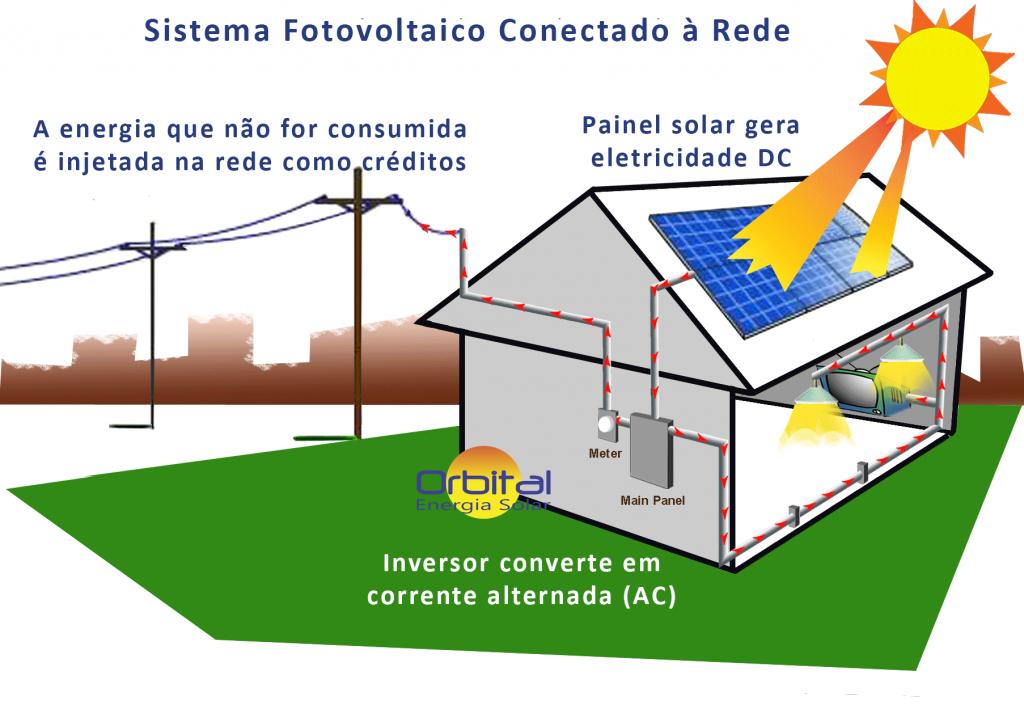 Sistema ConSistema Conectado na Rede - Orbital Energia Solar Salvador
