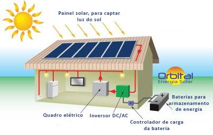 Sistema Isolado - Orbital Energia Solar Salvador