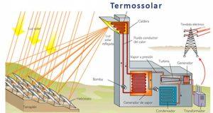 Energia Termosolar - Orbital Energia Solar Salvador