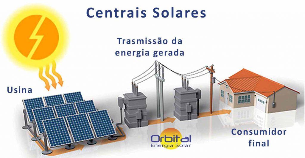 Usinas Solares - Orbital Energia Solar Salvador