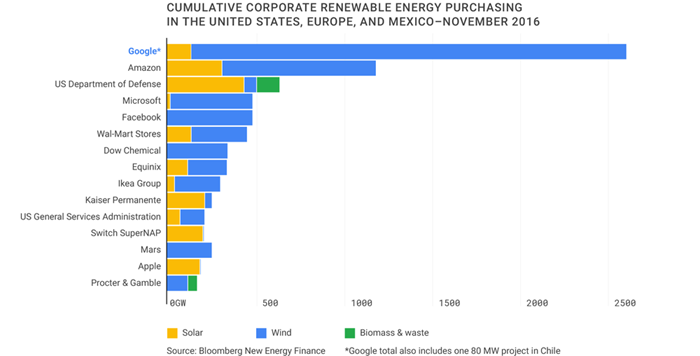 Energia Limpa Google - Orbital Energia Solar Salvador - Satrix